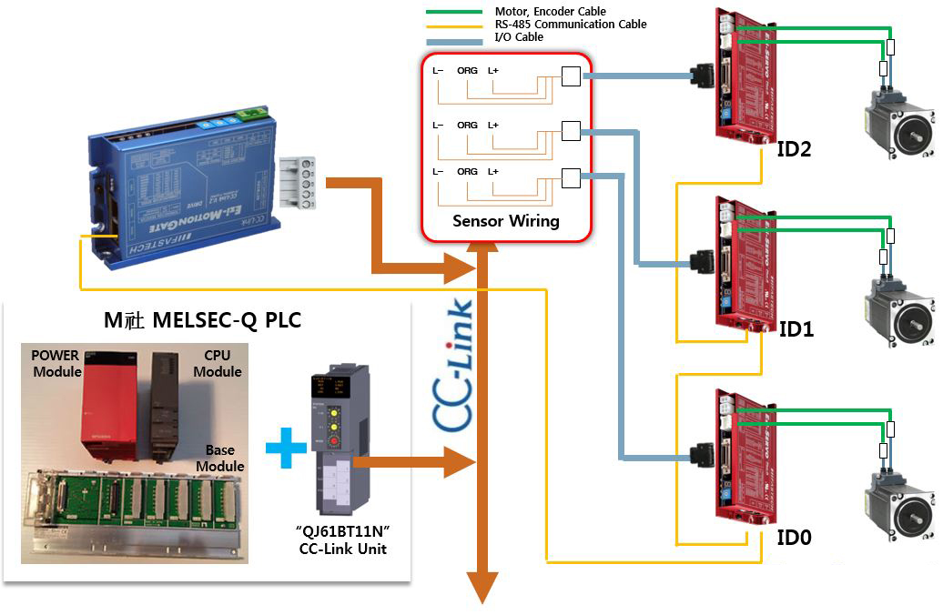 How to control Ezi-SERVO Plus R series by PLC? Would like to